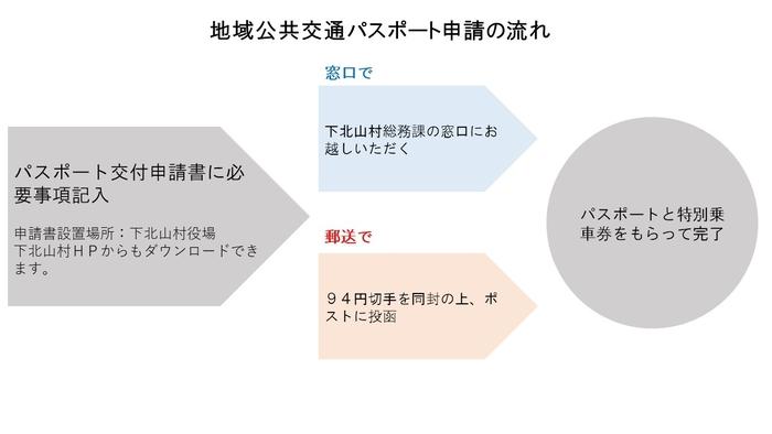 地域公共交通パスポート申請方法.jpg